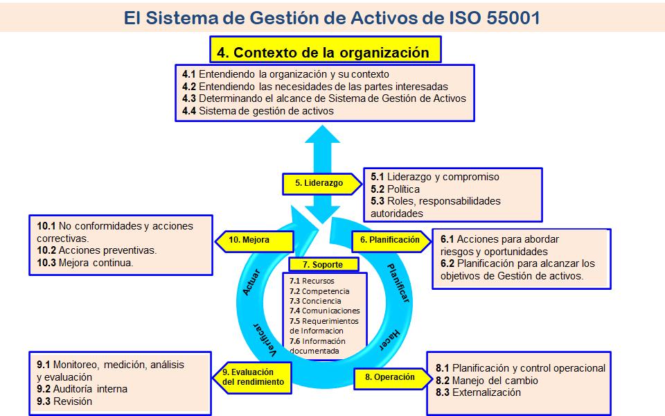 Por qué – ISO 55001